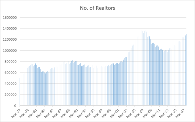 Chart 1: Licensed Realtors and Associate Realtors, 1977-2017