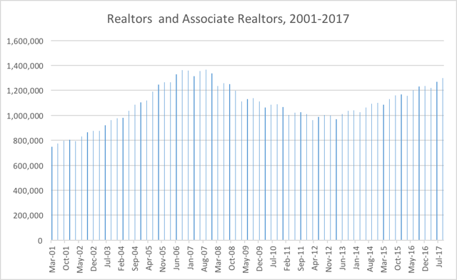 Chart 2: Number of Licensed Realtors and Associate Realtors, 2001-2017