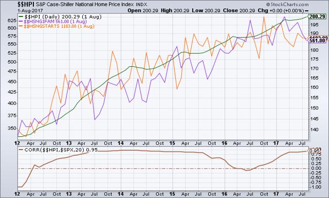 https://stockcharts.com/c-sc/sc?s=%24%24HPI&p=M&st=2012-01-01&en=2017-11-04&&i=t53193435244&r=1509838648152