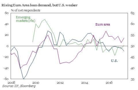 US Loan Demand Weakening