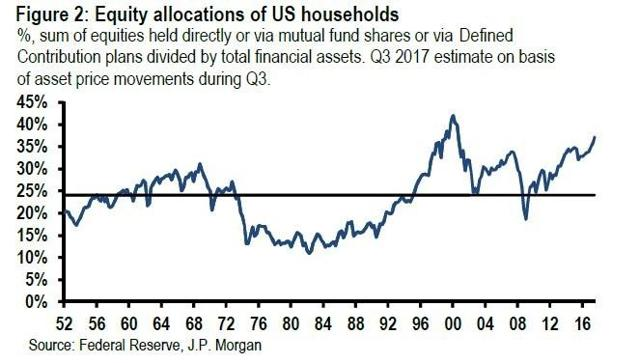 US Household Stock Holdings