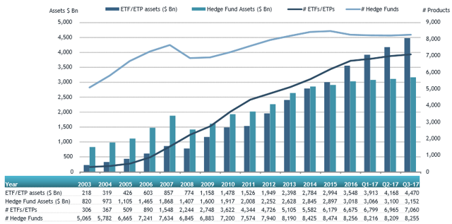 Growth in ETF/ETP and hedge fund assets