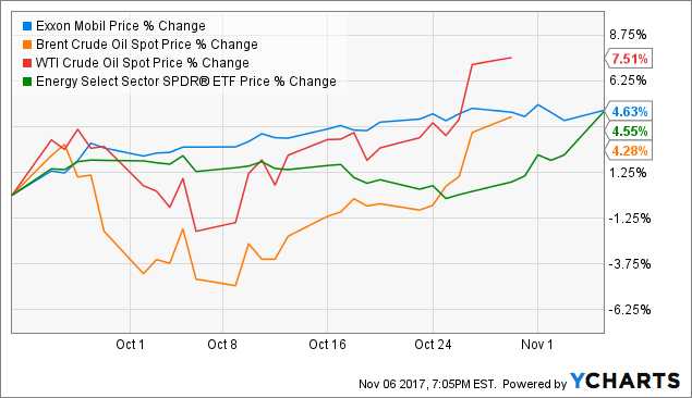 Research Ratings: Exxon Mobil Corporation (XOM), PetMed Express, Inc. (PETS)