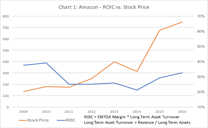 Amazon S Compensation Plan Requires 50 Rise In Its Stock Price