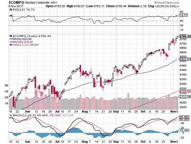 3 Big Stock Charts for Wednesday: Apple Inc. (AAPL), Amazon.com, Inc. (AMZN) and Advanced Micro Devi