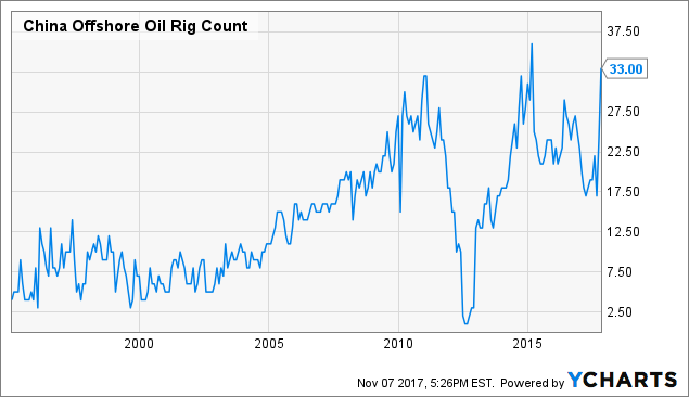 Oil international rig count update seeking alpha