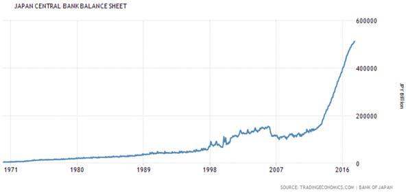 Japan Central Bank Balance Sheet Chart
