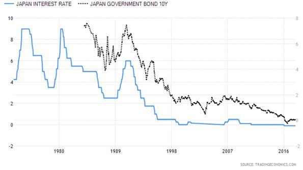 Japanese Interest Rate versus Japanese Ten Year Government Bond Chart