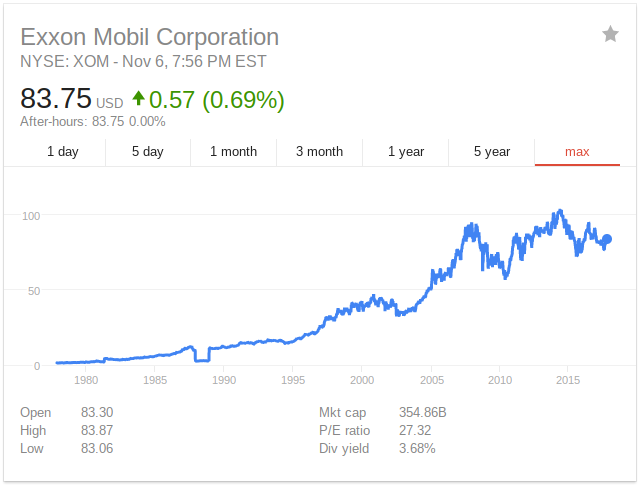 an introduction to the exxon mobil corporation Mission ―exxon mobil corporation is committed to being the world's exxonmobil merger strengths • exxon and mobil are the world's largest oil companies.