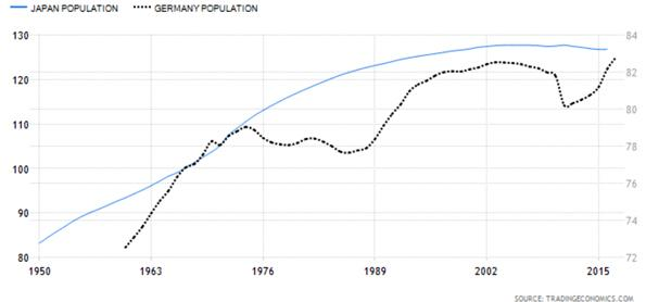 Japan Population versus German Population Chart
