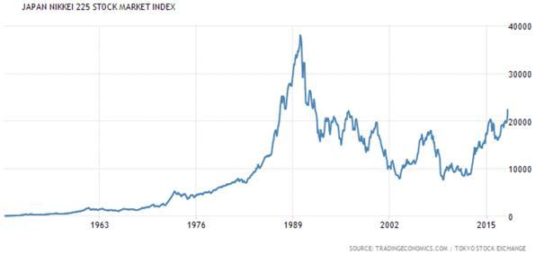 Japan Nikkei 225 Stock Market Index Chart