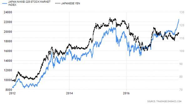 Japan Nikkei 225 Stock Market Index versus Japanese Yen Chart