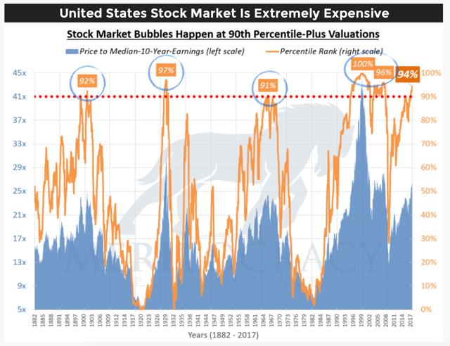 A Stock Market Crash In 2018