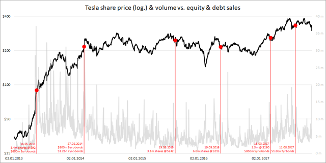 Tesla share price and volume vs equity and debt sales