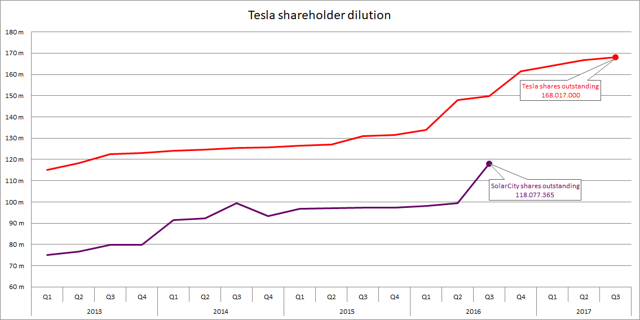 Tesla shareholder dilution