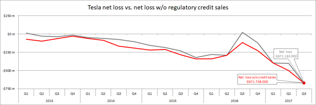 Tesla net loss vs net loss without regulatory credit sales