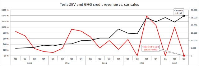 Tesla ZEV and GHG credit revenue vs car sales