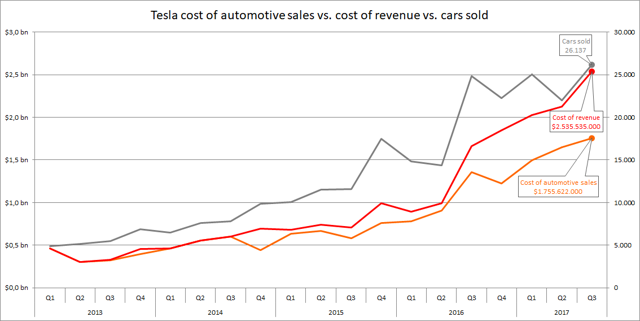 Tesla cost of automotive sales vs cost of revenue vs cars sold