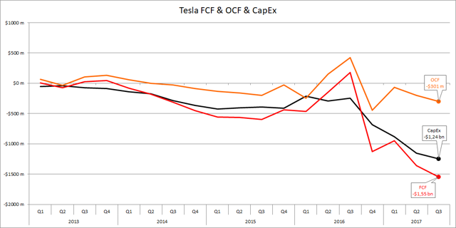 Tesla FCF and OCF and CapEx