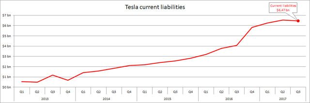 Tesla current liabilities