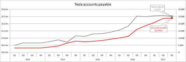 Tesla accounts payable