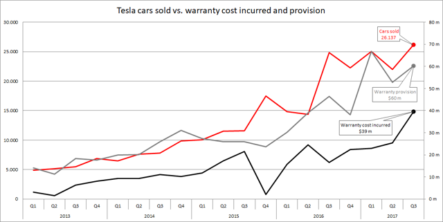 Tesla cars sold vs warranty cost incurred and provision