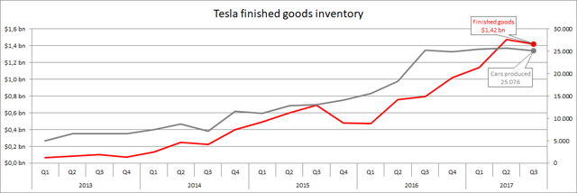Tesla finished goods inventory