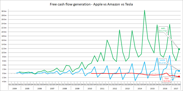 Free cash flow generation Apple vs Amazon vs Tesla