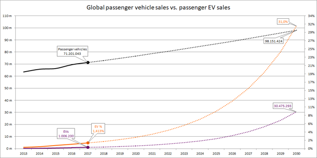 Global passenger vehicle sales vs passenger EV sales