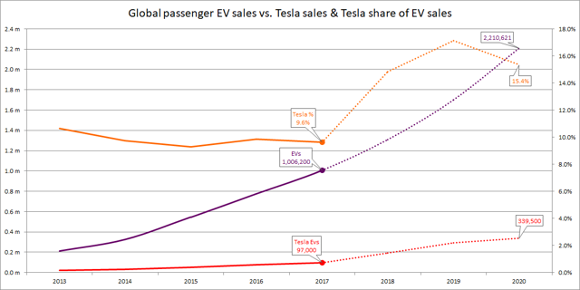 Global passenger EV sales vs Tesla sales