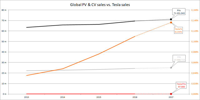 Global PV and CV sales vs Tesla sales