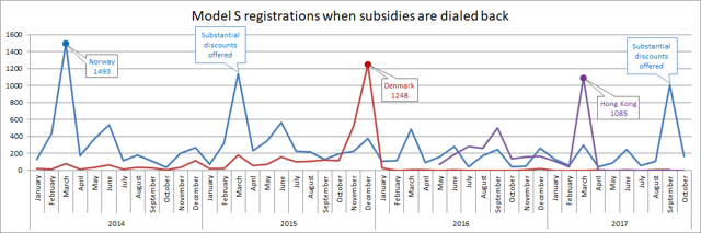 Model S registrations when subsidies are dialed back