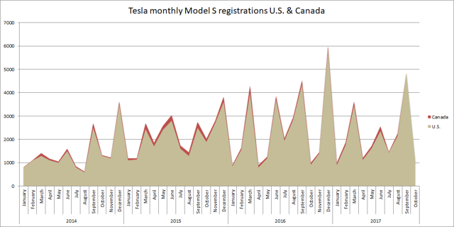 Tesla monthly Model S registrations US and Canada