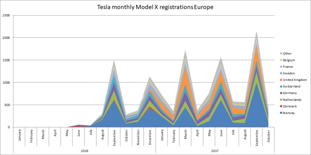 Tesla monthly Model X registrations Europe