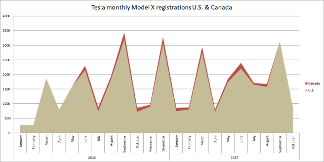 Tesla monthly Model X registrations US and Canada