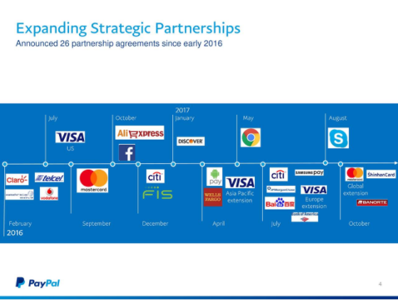 A New Assault On PayPal - PayPal Holdings, Inc  (NASDAQ:PYPL