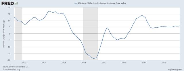 20-City S&P/Case-Shiller Home Price Index