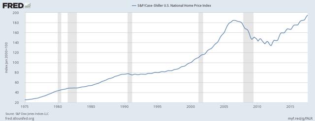 S&P/Case-Shiller U.S. National Home Price Index