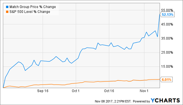 Oppenheimer Believes Match Group Inc (NASDAQ: MTCH) Still Has Room to Grow
