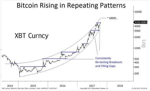 And prices bitcoin boom