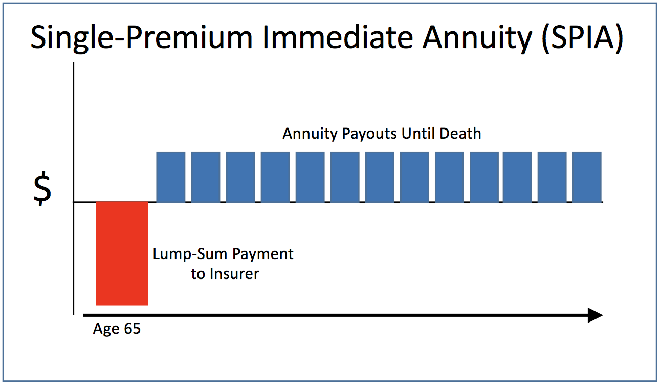 Annuity payments - what is the Description and the formula for calculating the annuity 83