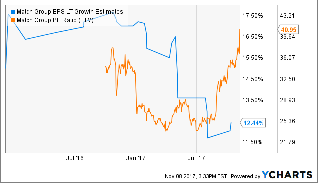 A Fresh Look At Match Group, Inc. (NASDAQ:MTCH)