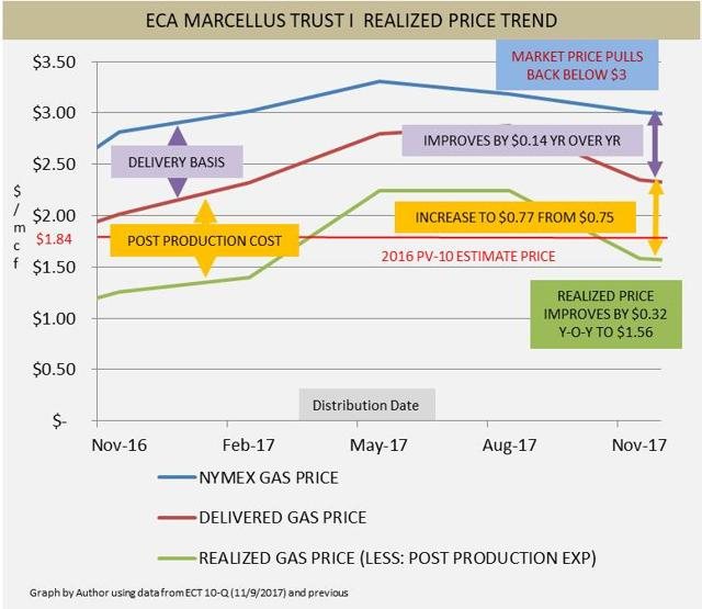 Per Mcf For Nymex Natural Gas