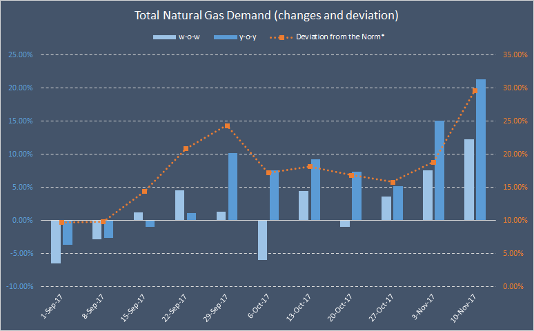 United States natural gas futures hit over five-month peak