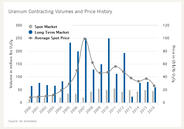 Uranium Contracting Volumes & Prices ('00-'16)