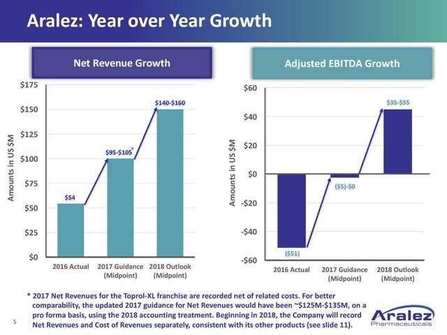 Aralez Pharmaceuticals: Update On Q3 Earnings Release