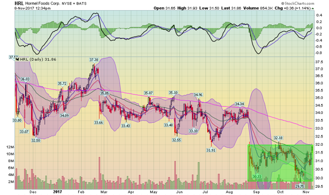 Hormel Is Worth A Look At These Levels