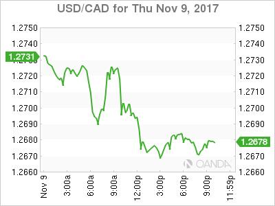 usdcad Canadian dollar graph, November 9, 2017