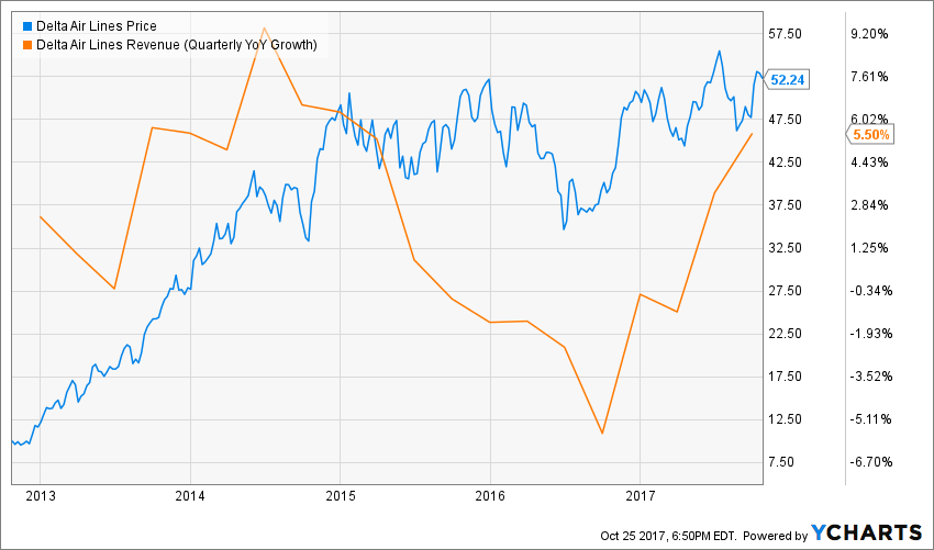 Quarterly EPS Forecast Review: Delta Air Lines, Inc. (DAL)