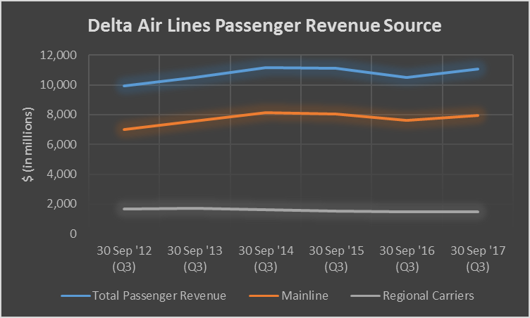 Selected Notes From Analysts On Delta Air Lines, Inc. (NYSE:DAL)